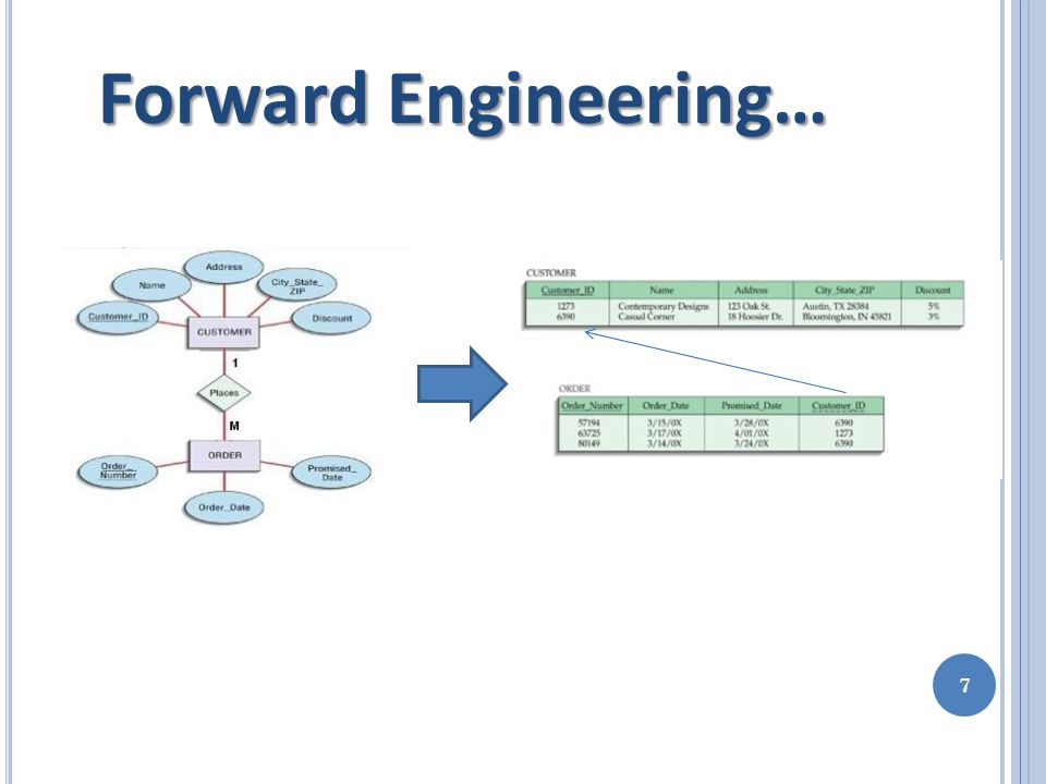 Forward Engineering in our CASE Tool 8