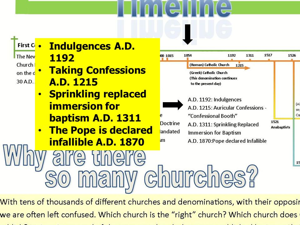 Indulgences A.D. 1192 Taking Confessions A.D. 1215 Sprinkling replaced immersion for baptism A.D.