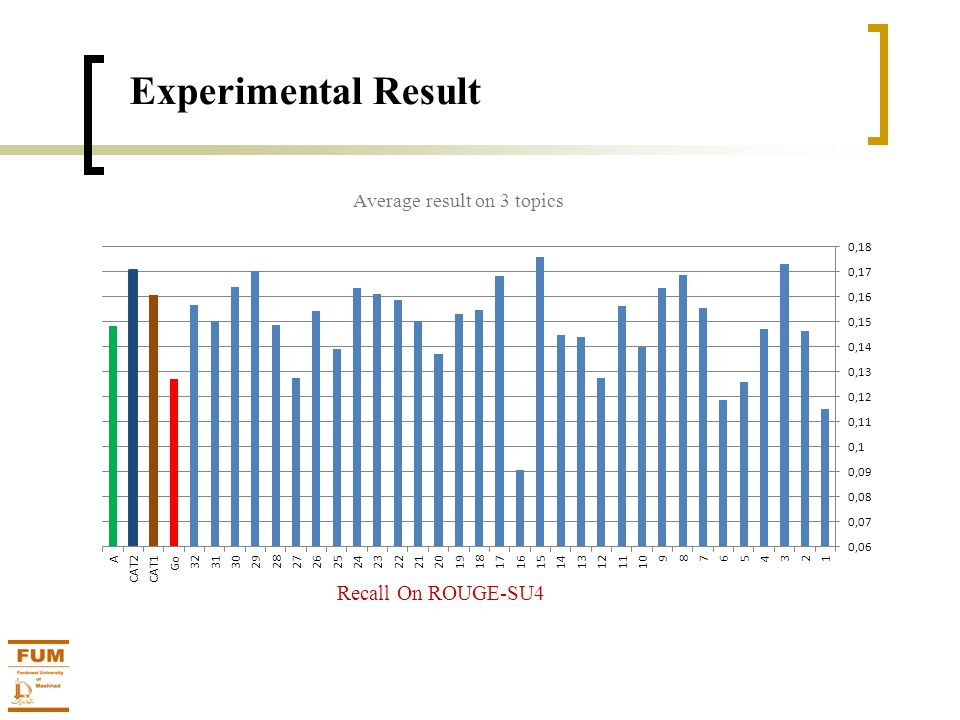 Experimental Result Recall On ROUGE-SU4 Average result on 3 topics
