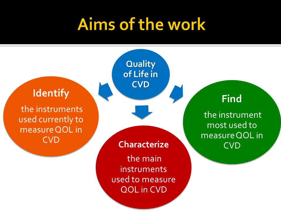 Quality of Life in CVD Identify the instruments used currently to measure QOL in CVD Find the instrument most used to measure QOL in CVD Characterize the main instruments used to measure QOL in CVD