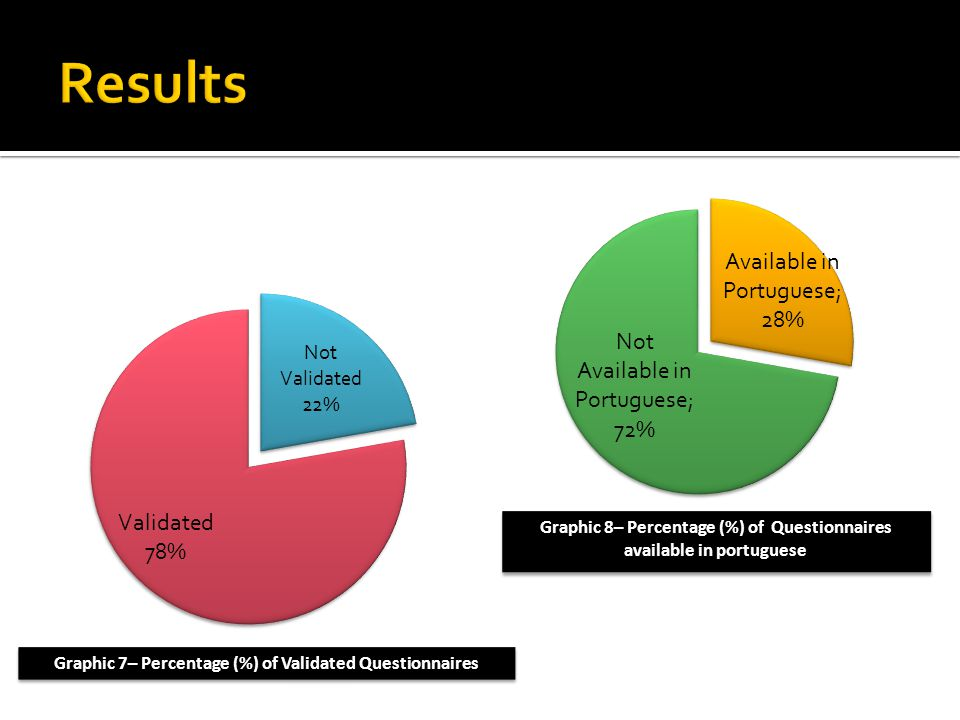 Graphic 7– Percentage (%) of Validated Questionnaires Graphic 8– Percentage (%) of Questionnaires available in portuguese