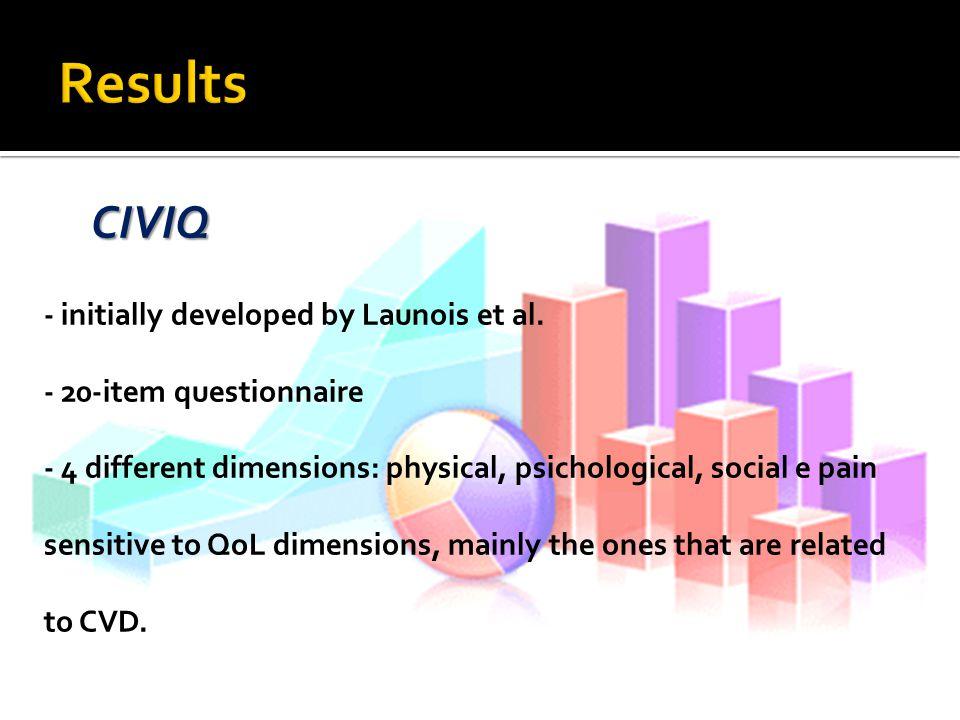 CIVIQ - initially developed by Launois et al.