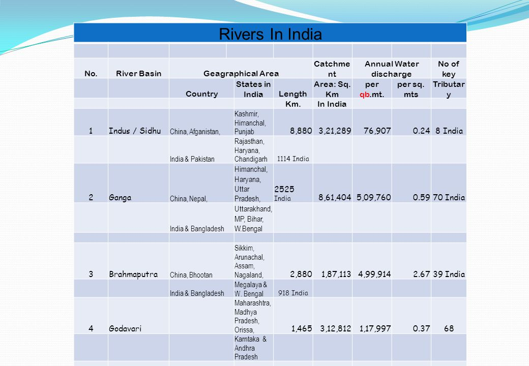 Rivers In India No.River BasinGeagraphical Area Catchme nt Annual Water discharge No of key Country States in IndiaLength Area: Sq.