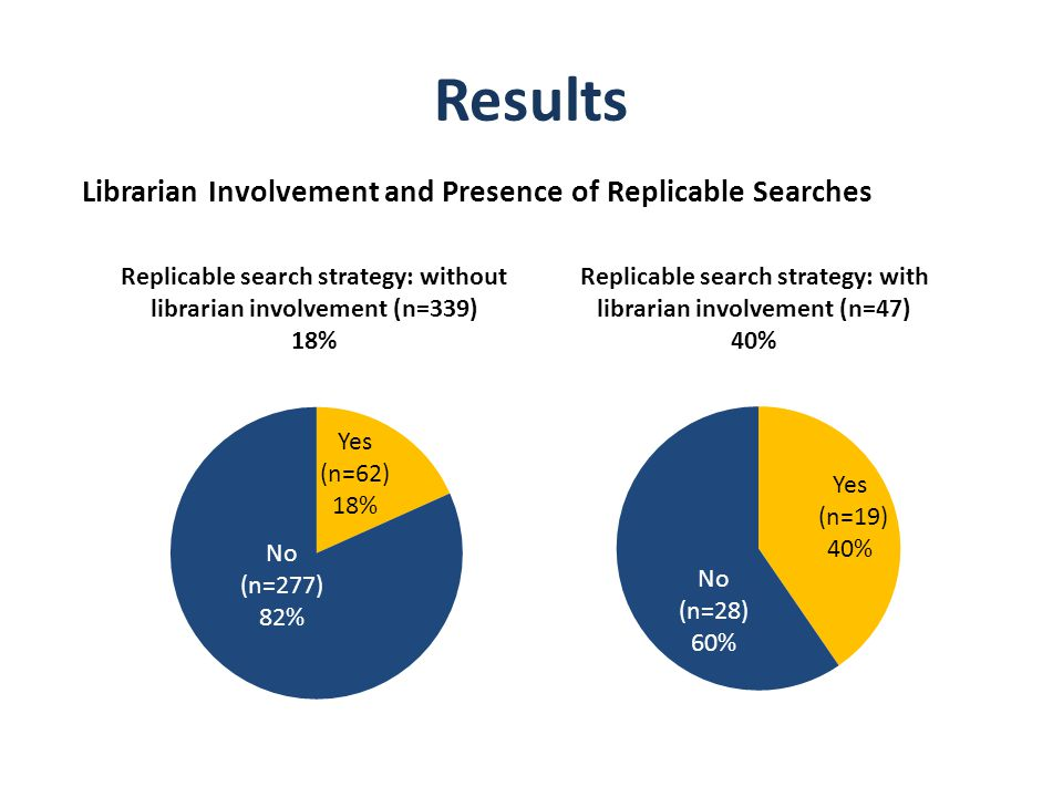 Results Librarian Involvement and Presence of Replicable Searches