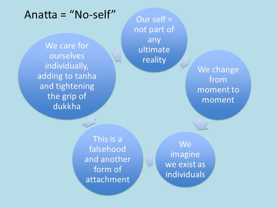 Anatta = No-self Our self = not part of any ultimate reality We change from moment to moment We imagine we exist as individuals This is a falsehood and another form of attachment We care for ourselves individually, adding to tanha and tightening the grip of dukkha