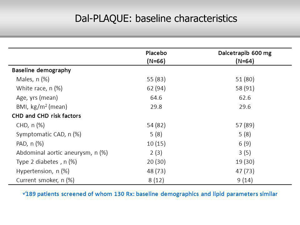 Placebo (N=66) Dalcetrapib 600 mg (N=64) Baseline demography Males, n (%)55 (83)51 (80) White race, n (%)62 (94)58 (91) Age, yrs (mean)64.662.6 BMI, kg/m 2 (mean)29.829.6 CHD and CHD risk factors CHD, n (%)54 (82)57 (89) Symptomatic CAD, n (%)5 (8) PAD, n (%)10 (15)6 (9) Abdominal aortic aneurysm, n (%)2 (3)3 (5) Type 2 diabetes, n (%)20 (30)19 (30) Hypertension, n (%)48 (73)47 (73) Current smoker, n (%)8 (12)9 (14) 189 patients screened of whom 130 Rx: baseline demographics and lipid parameters similar Dal-PLAQUE: baseline characteristics
