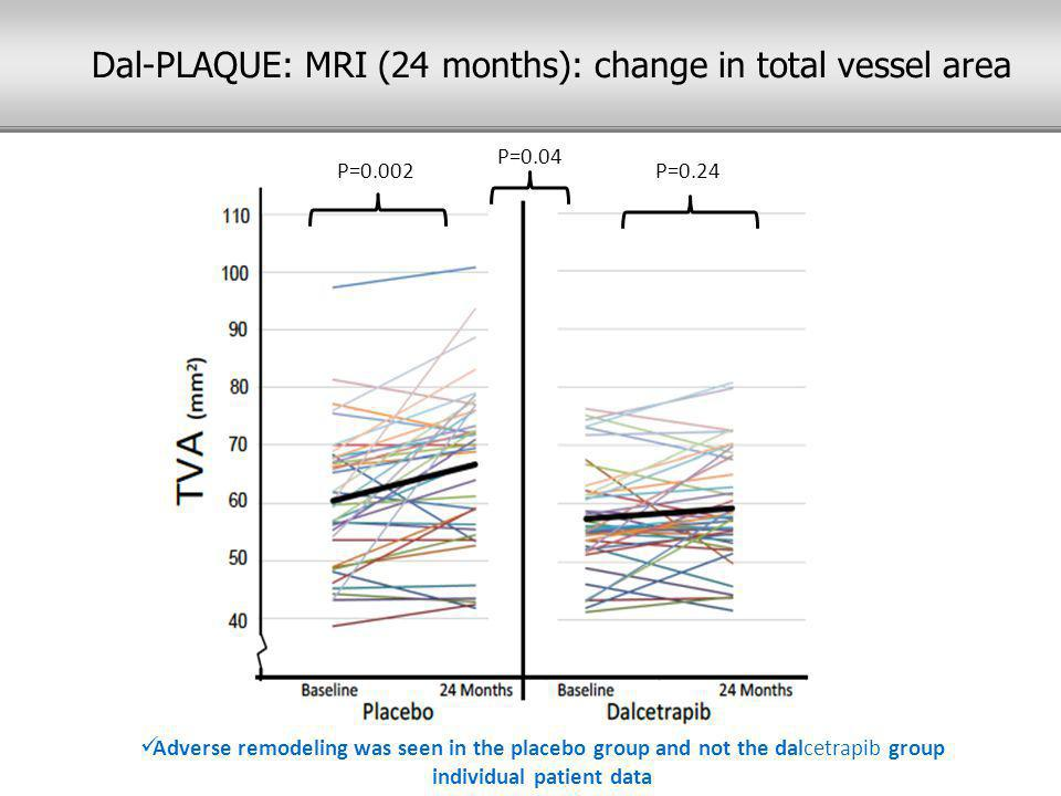 P=0.002P=0.24 P=0.04 Adverse remodeling was seen in the placebo group and not the dalcetrapib group individual patient data Dal-PLAQUE: MRI (24 months): change in total vessel area