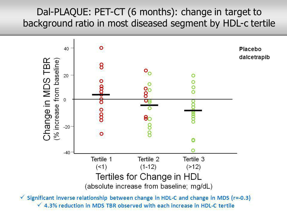 Significant inverse relationship between change in HDL-C and change in MDS (r=-0.3) 4.3% reduction in MDS TBR observed with each increase in HDL-C tertile Placebo dalcetrapib Dal-PLAQUE: PET-CT (6 months): change in target to background ratio in most diseased segment by HDL-c tertile