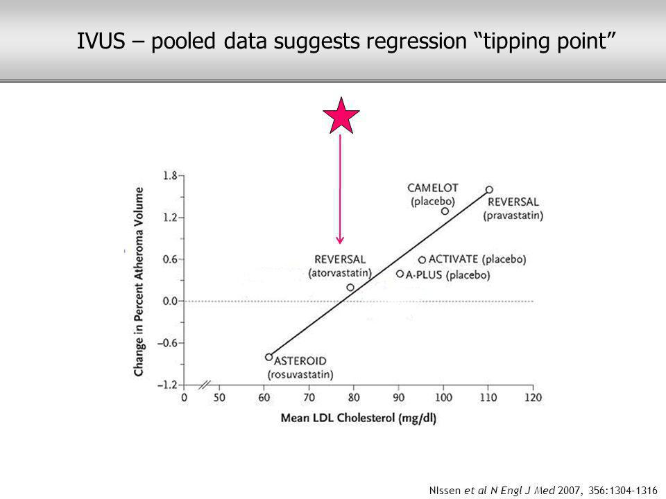 NIssen et al N Engl J Med 2007, 356:1304-1316 IVUS – pooled data suggests regression tipping point