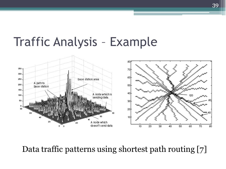 Traffic Analysis – Example Data traffic patterns using shortest path routing [7] 39