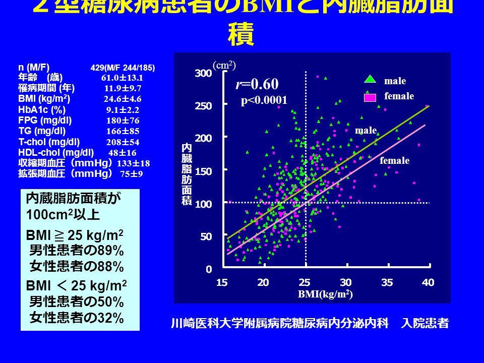 2型糖尿病患者の BMI と内臓脂肪面 積 n (M/F) 429(M/F 244/185) 年齢 ( 歳 ) 61.0±13.1 罹病期間 ( 年 ) 11.9±9.7 BMI (kg/m 2 ) 24.6±4.6 HbA1c (%) 9.1±2.2 FPG (mg/dl) 180±76 TG (mg/dl) 166±85 T-chol (mg/dl) 208±54 HDL-chol (mg/dl) 48±16 収縮期血圧( mmHg ) 133±18 拡張期血圧( mmHg ) 75±9 (cm 2 ) BMI(kg/m 2 ) male female male female p<0.0001 r=0.60 内蔵脂肪面積が 100cm 2 以上 BMI ≧ 25 kg/m 2 男性患者の 89% 女性患者の 88% BMI < 25 kg/m 2 男性患者の 50% 女性患者の 32% 川崎医科大学附属病院糖尿病内分泌内科 入院患者