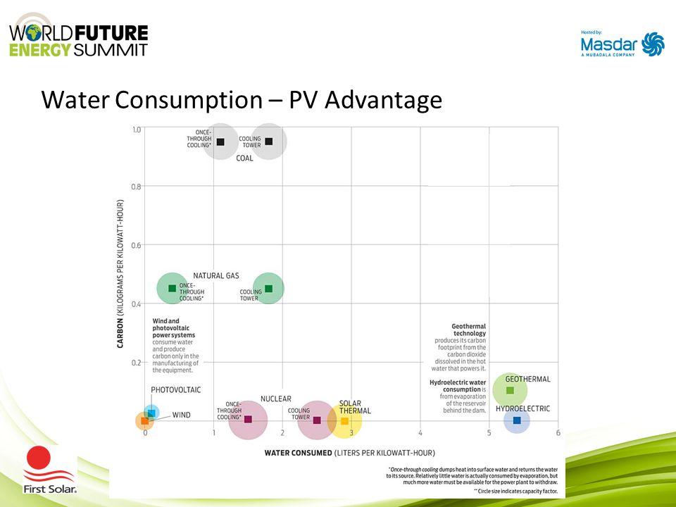 Water Consumption – PV Advantage Water ~ power demand
