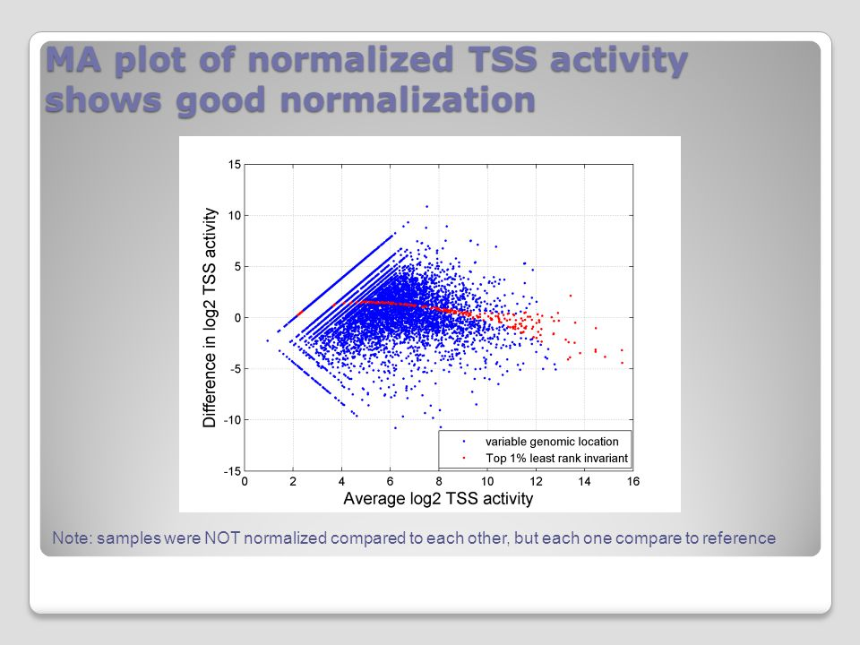 MA plot of normalized TSS activity shows good normalization Note: samples were NOT normalized compared to each other, but each one compare to reference