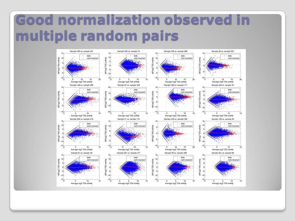 Good normalization observed in multiple random pairs