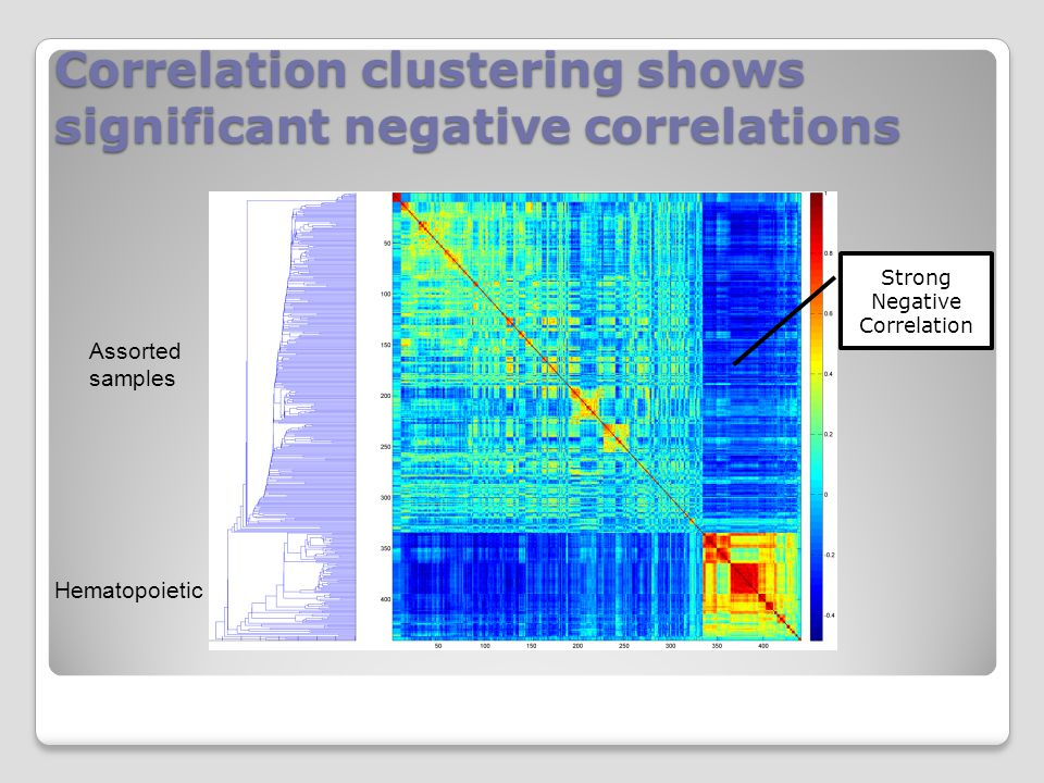 Correlation clustering shows significant negative correlations Strong Negative Correlation Hematopoietic Assorted samples