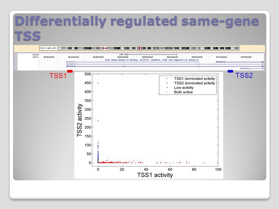 Differentially regulated same-gene TSS TSS1 TSS2