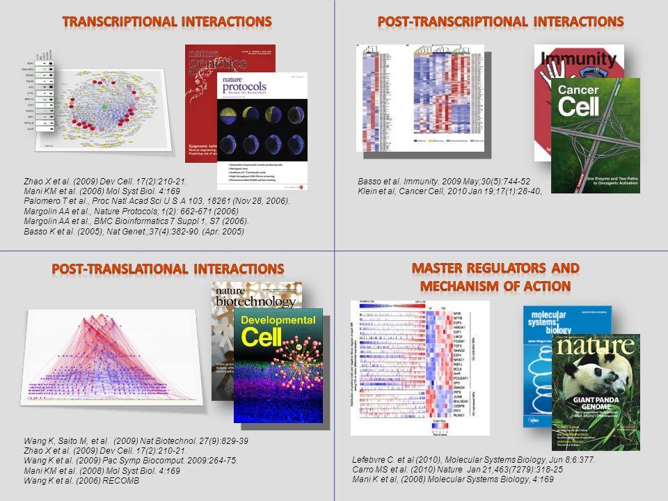 Zhao X et al. (2009) Dev Cell. 17(2):210-21. Mani KM et al. (2008) Mol Syst Biol. 4:169 Palomero T et al., Proc Natl Acad Sci U S A 103, 18261 (Nov 28