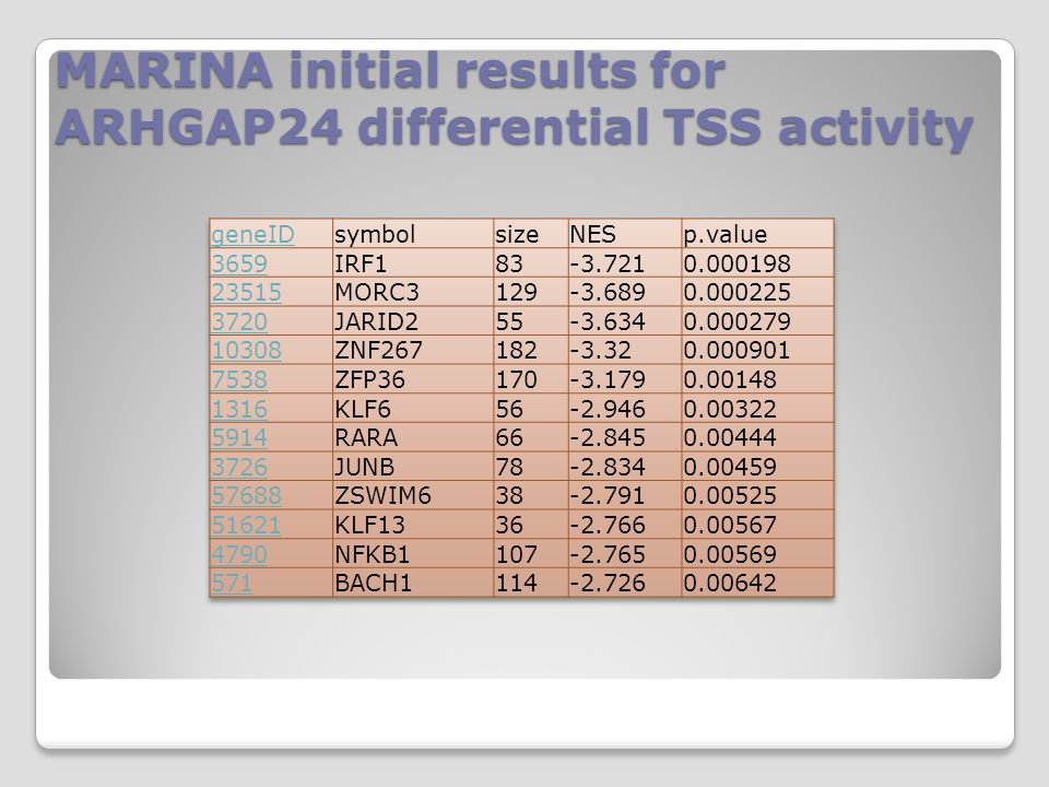 MARINA initial results for ARHGAP24 differential TSS activity