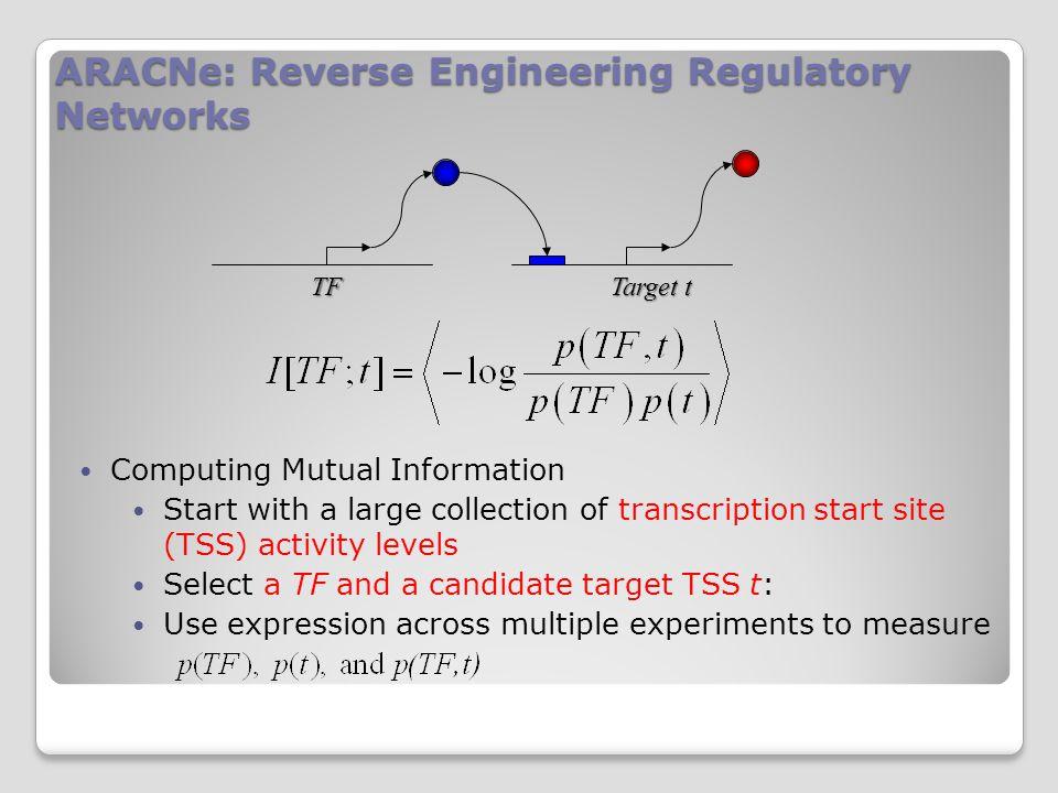 In spite of caveats MI agrees with chip-seq http://amp.pharm.mssm.edu/lib/chea.jsp