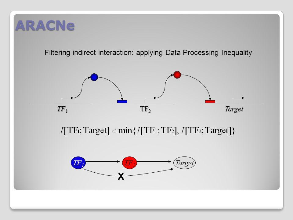 Interrogating Gene regulatory networks Analyzing data using ARACNe network