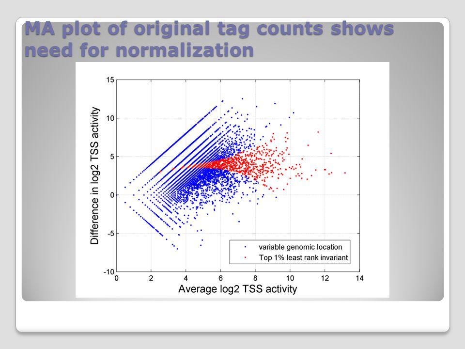 MA plot of original tag counts shows need for normalization