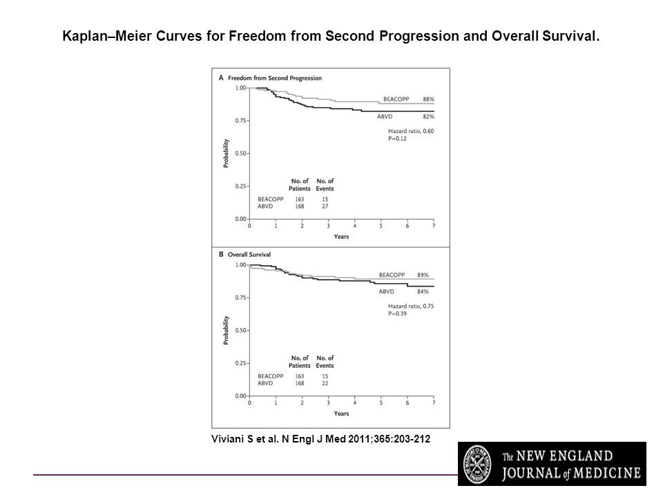 Kaplan–Meier Curves for Freedom from Second Progression and Overall Survival. Viviani S et al. N Engl J Med 2011;365:203-212