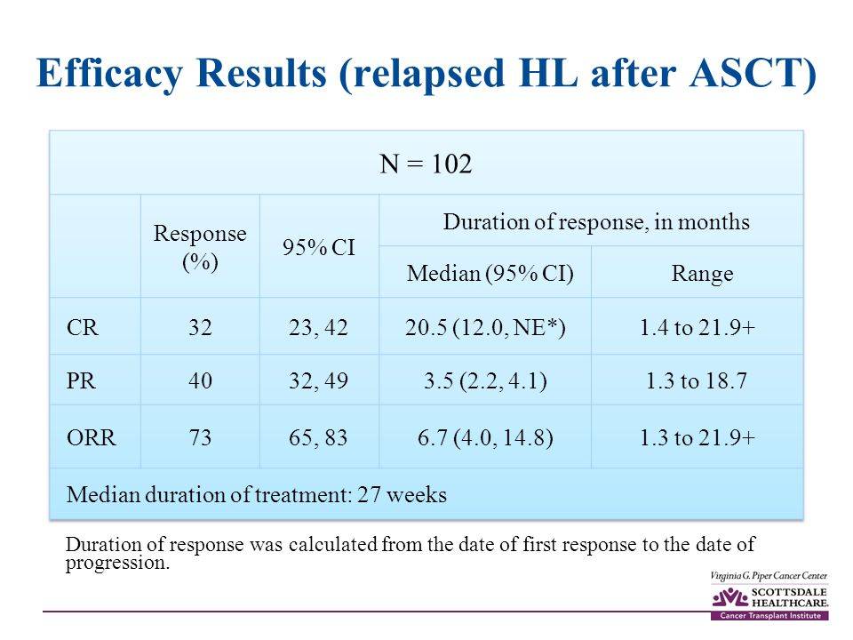 Efficacy Results (relapsed HL after ASCT) Duration of response was calculated from the date of first response to the date of progression.
