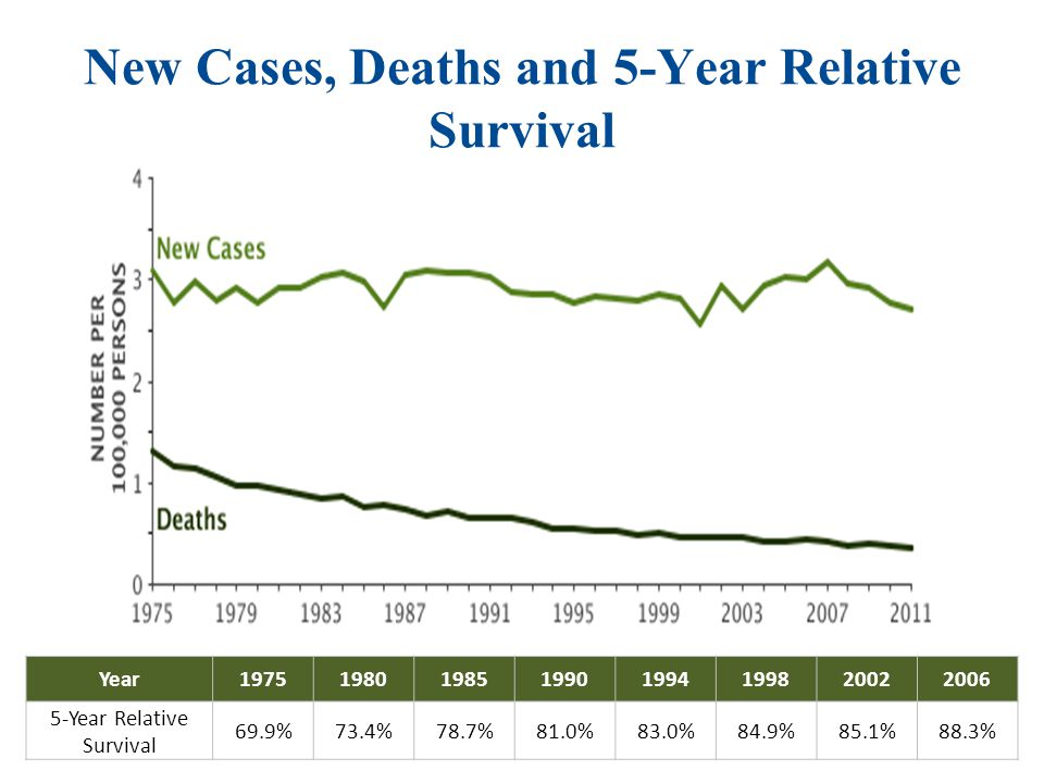 Percent of New Cases by Age Group: Hodgkin Lymphoma Median Age At Diagnosis 39 Median Age At Diagnosis 39
