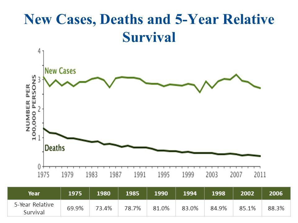 5 – Year Relative Survival