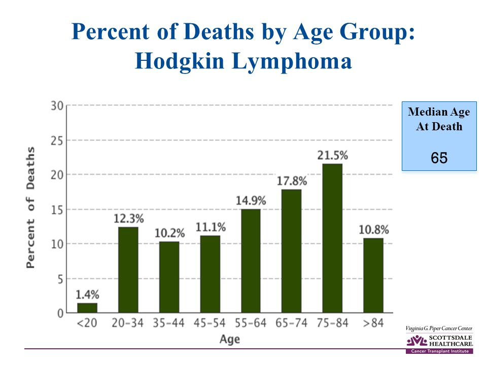 Percent of Deaths by Age Group: Hodgkin Lymphoma Median Age At Death 65 Median Age At Death 65