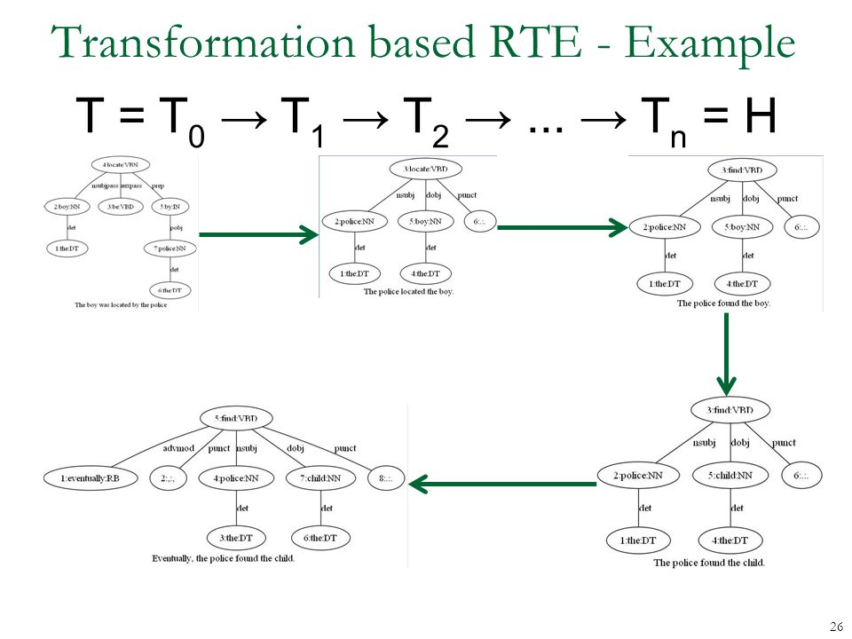 Transformation based RTE - Example T = T 0 → T 1 → T 2 →... → T n = H 26