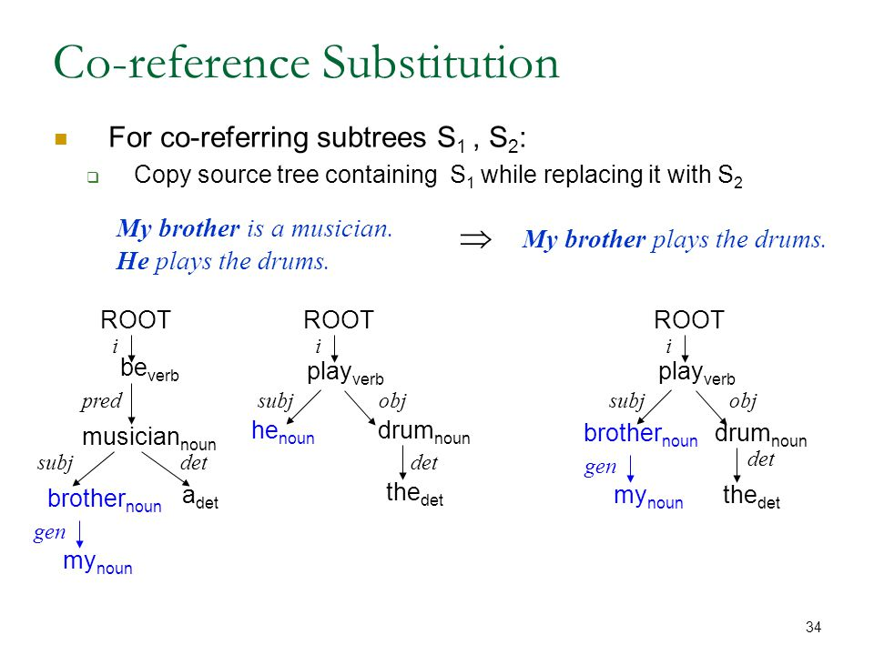 34 Co-reference Substitution For co-referring subtrees S 1, S 2 :  Copy source tree containing S 1 while replacing it with S 2 My brother is a musician.