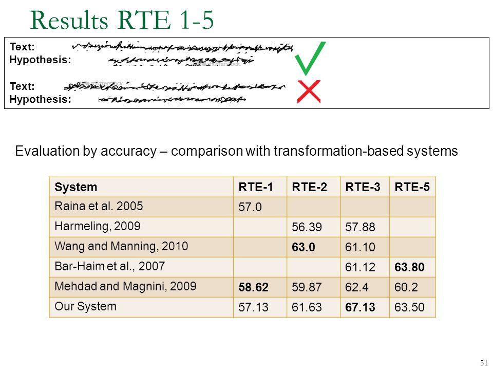 Results RTE 1-5 51 SystemRTE-1RTE-2RTE-3RTE-5 Raina et al.