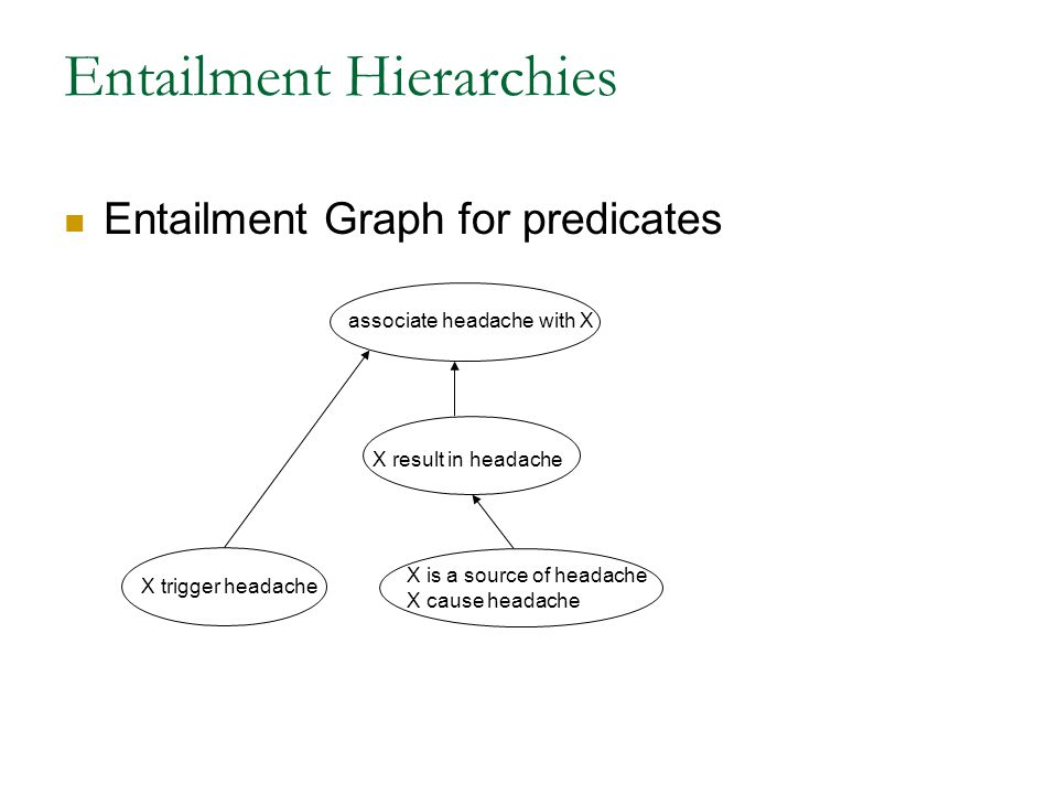 Entailment Hierarchies Entailment Graph for predicates associate headache with X X trigger headache X is a source of headache X cause headache X result in headache