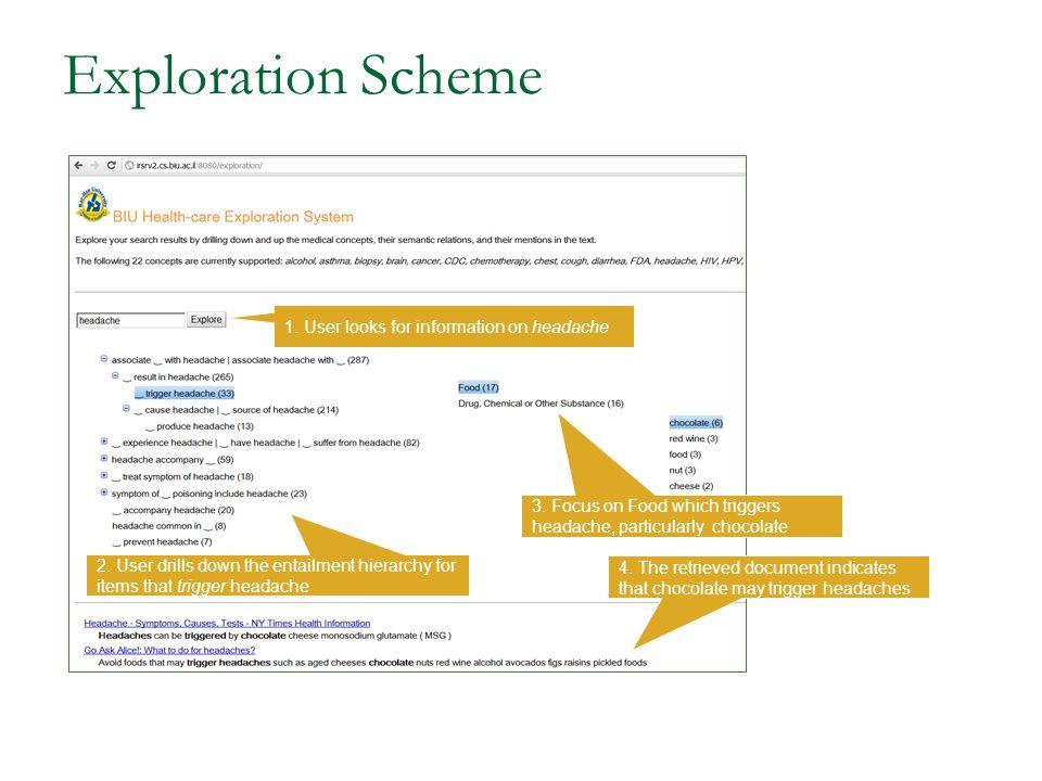 Exploration Scheme 1. User looks for information on headache 2.