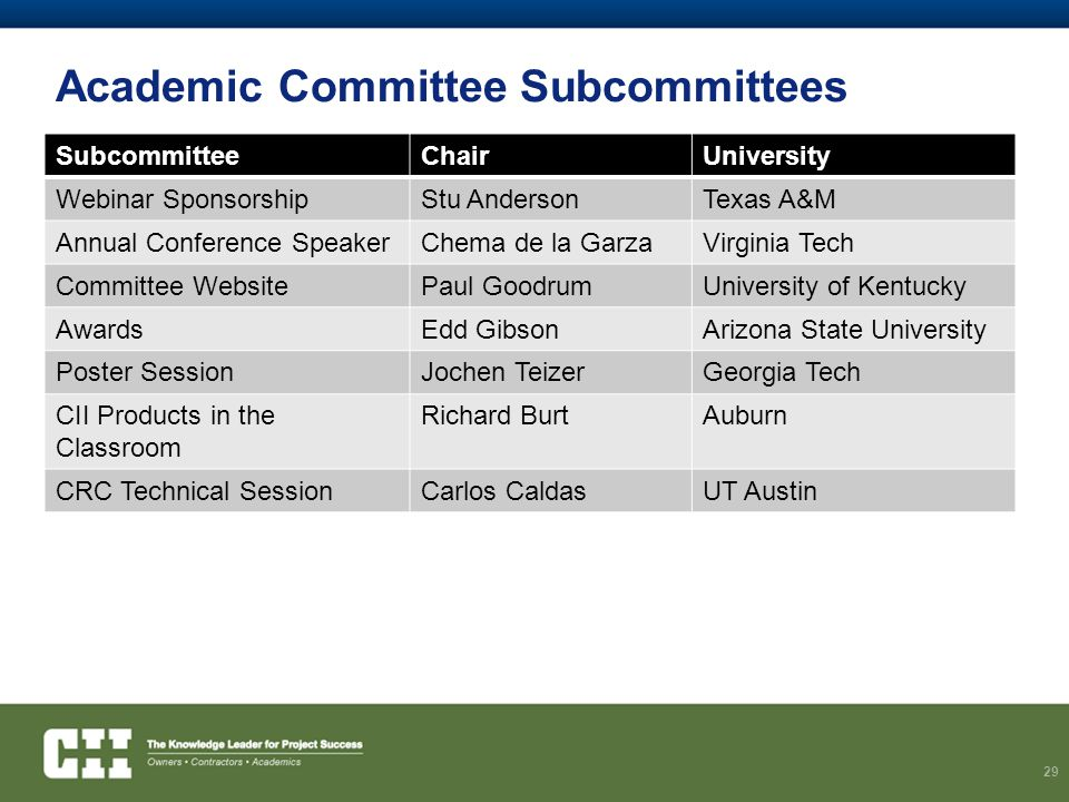 Academic Committee Subcommittees SubcommitteeChairUniversity Webinar SponsorshipStu AndersonTexas A&M Annual Conference SpeakerChema de la GarzaVirginia Tech Committee WebsitePaul GoodrumUniversity of Kentucky AwardsEdd GibsonArizona State University Poster SessionJochen TeizerGeorgia Tech CII Products in the Classroom Richard BurtAuburn CRC Technical SessionCarlos CaldasUT Austin 29