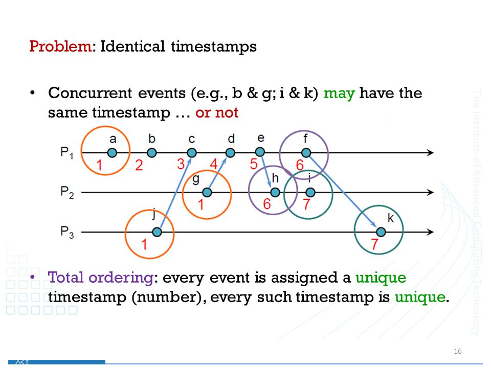 Problem: Identical timestamps Concurrent events (e.g., b & g; i & k) may have the same timestamp … or not Total ordering: every event is assigned a un