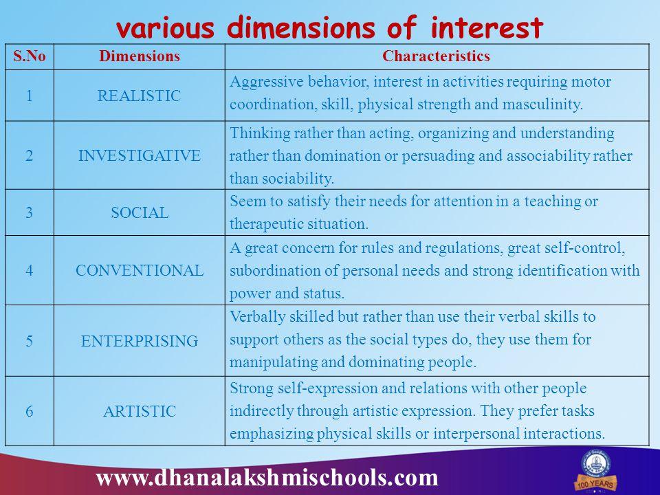 various dimensions of interest S.NoDimensionsCharacteristics 1REALISTIC Aggressive behavior, interest in activities requiring motor coordination, skil