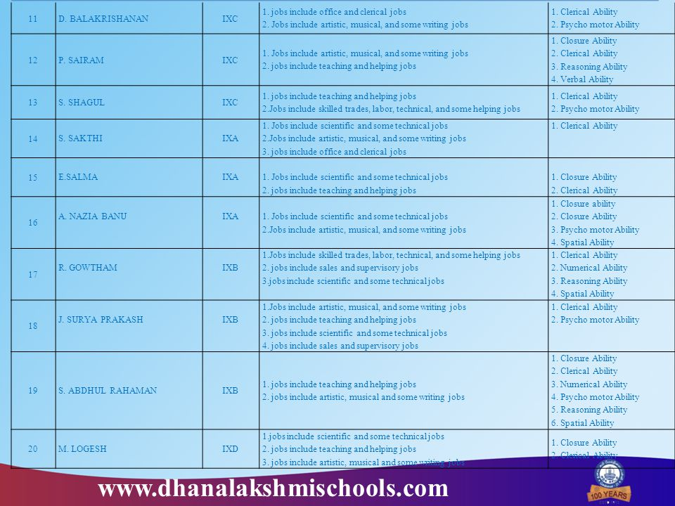 11D. BALAKRISHANANIXC 1. jobs include office and clerical jobs 2. Jobs include artistic, musical, and some writing jobs 1. Clerical Ability 2. Psycho