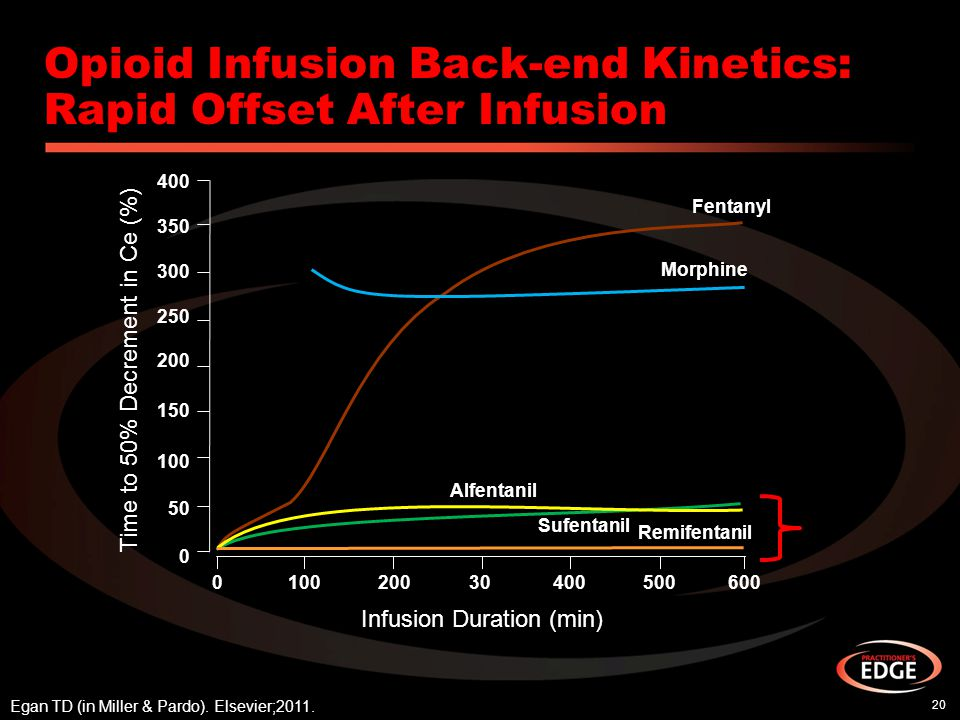 Opioid Infusion Back-end Kinetics: Rapid Offset After Infusion 20 Egan TD (in Miller & Pardo). Elsevier;2011. Time to 50% Decrement in Ce (%) Infusion