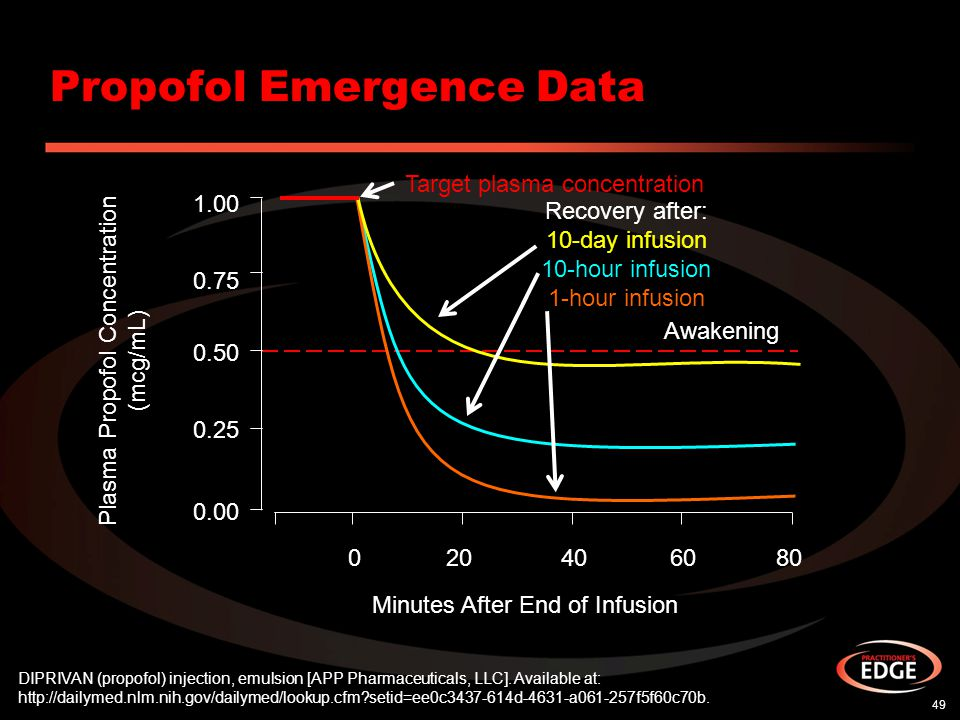 Propofol Emergence Data 49 DIPRIVAN (propofol) injection, emulsion [APP Pharmaceuticals, LLC]. Available at: http://dailymed.nlm.nih.gov/dailymed/look