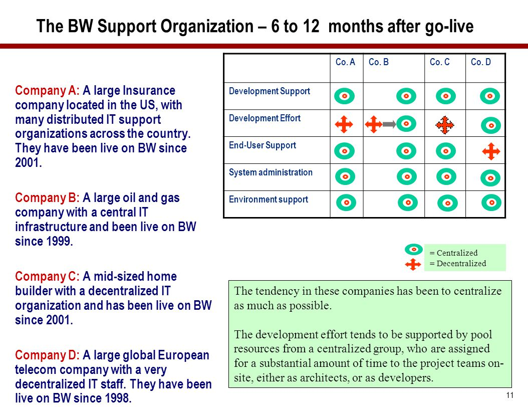 11 The BW Support Organization – 6 to 12 months after go-live Company A: A large Insurance company located in the US, with many distributed IT support