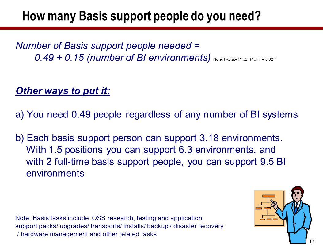 17 How many Basis support people do you need? Number of Basis support people needed = 0.49 + 0.15 (number of BI environments) Note: F-Stat=11.32; P of