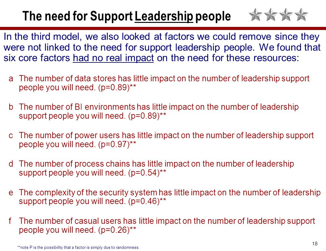 18 The need for Support Leadership people In the third model, we also looked at factors we could remove since they were not linked to the need for sup