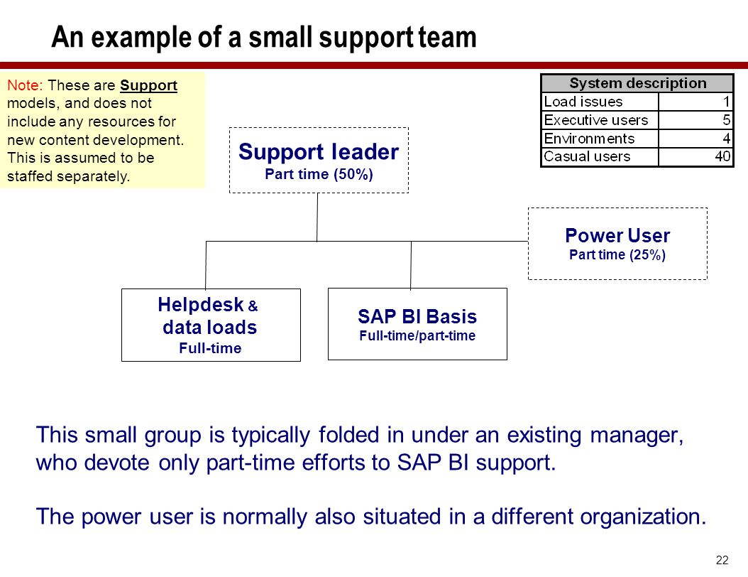 22 An example of a small support team This small group is typically folded in under an existing manager, who devote only part-time efforts to SAP BI s
