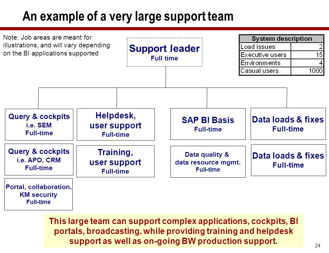 24 An example of a very large support team This large team can support complex applications, cockpits, BI portals, broadcasting, while providing train