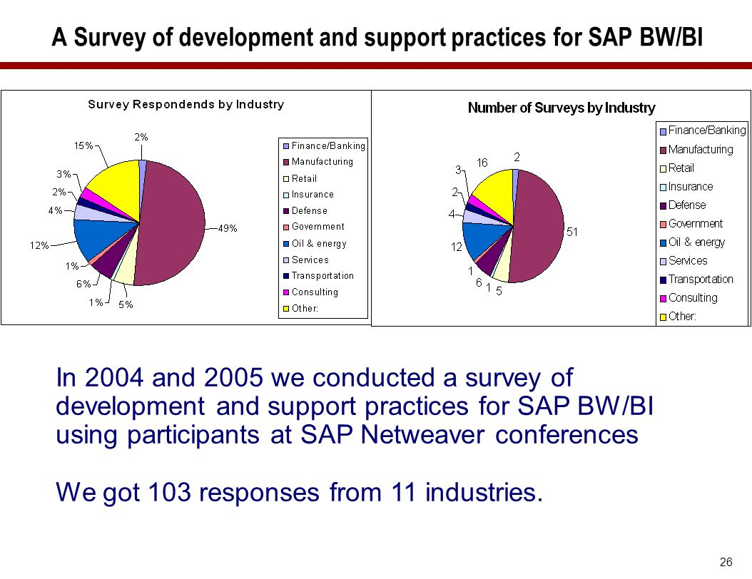 26 A Survey of development and support practices for SAP BW/BI In 2004 and 2005 we conducted a survey of development and support practices for SAP BW/