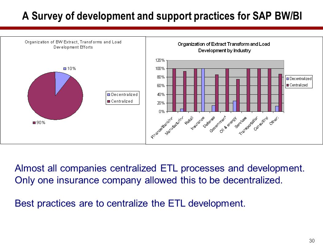 30 A Survey of development and support practices for SAP BW/BI Almost all companies centralized ETL processes and development. Only one insurance comp