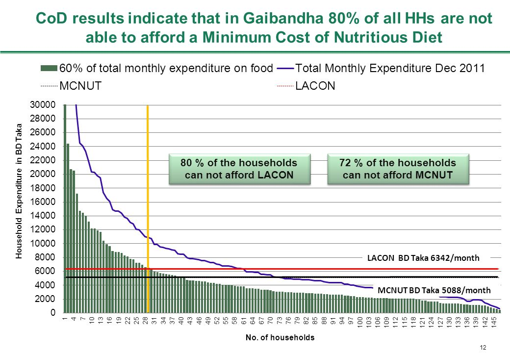 12 CoD results indicate that in Gaibandha 80% of all HHs are not able to afford a Minimum Cost of Nutritious Diet 80 % of the households can not afford LACON 72 % of the households can not afford MCNUT
