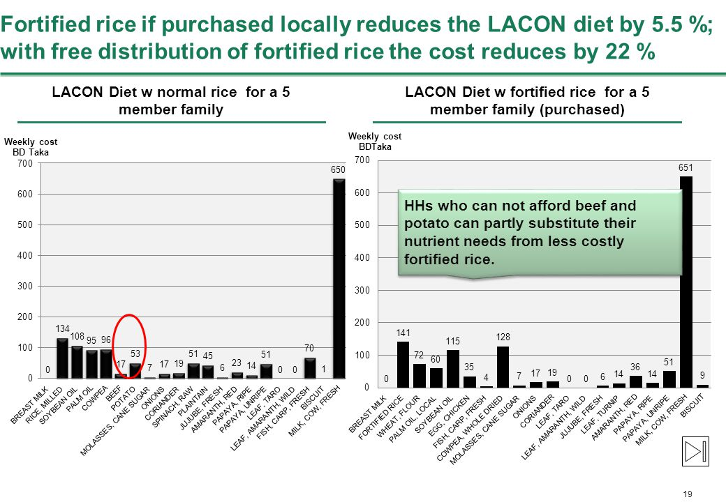 19 Fortified rice if purchased locally reduces the LACON diet by 5.5 %; with free distribution of fortified rice the cost reduces by 22 % LACON Diet w normal rice for a 5 member family LACON Diet w fortified rice for a 5 member family (purchased) HHs who can not afford beef and potato can partly substitute their nutrient needs from less costly fortified rice.